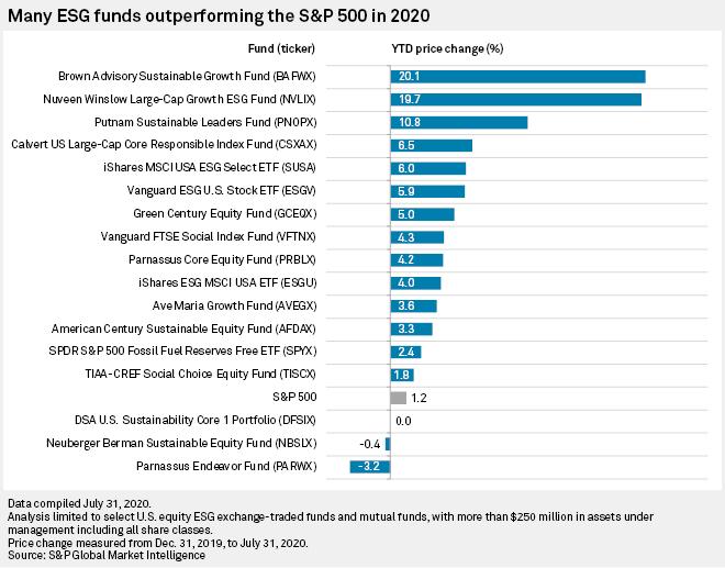 ESG Investment Strategies
