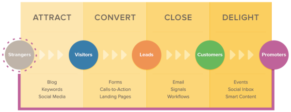 Inbound_Marketing_Process.png