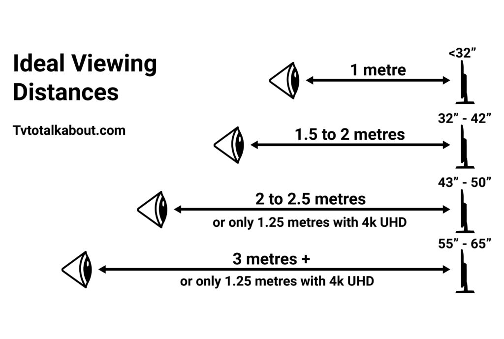 Safe TV Viewing distance