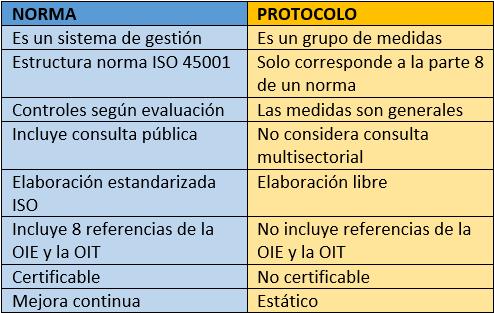 Norma vs protocolo