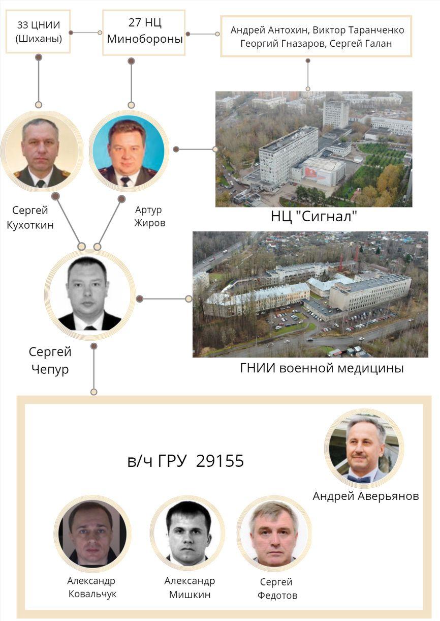Кто и как производит в России «Новичок» для спецслужб