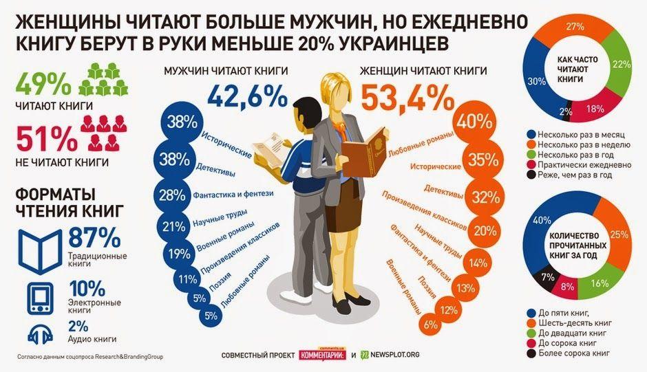Статистика чтения