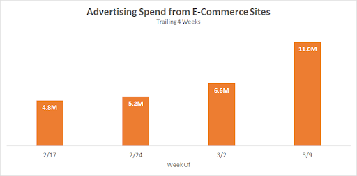 Advertising spend from eCommerce sites in February vs March 2020 by Media Radar