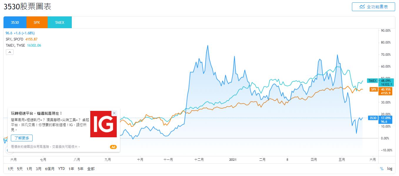CIS概念股2021,CIS概念股有哪些,CIS概念股 股票,CIS概念股龍頭,CIS概念股推薦,CIS是什麼,CIS概念股亞泰,CIS概念股 股價,