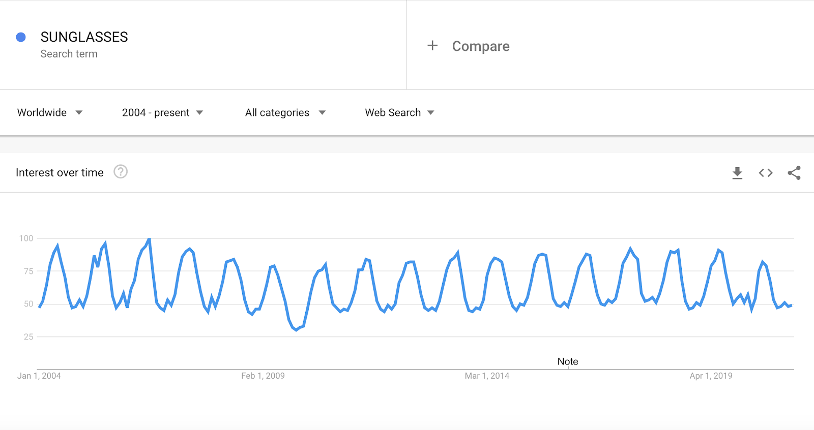 Using Google Trends To Find Trending Products To Sell Online In 2021