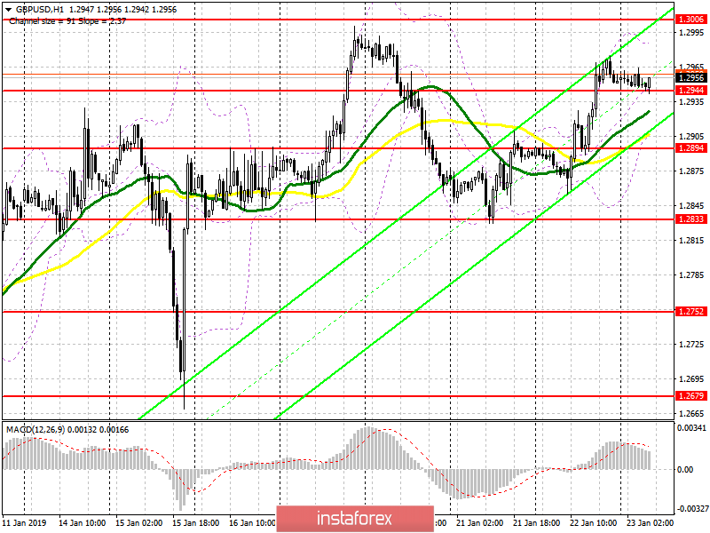 GBP/USD: plan for the European session on January 23. No news…