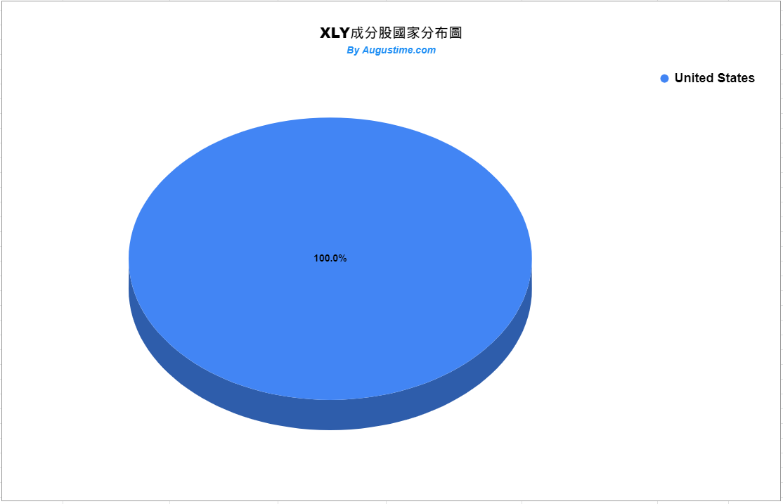 美股XLY,XLY stock,XLY ETF,XLY成分股,XLY持股,XLY股價,XLY配息,XLY年化報酬率