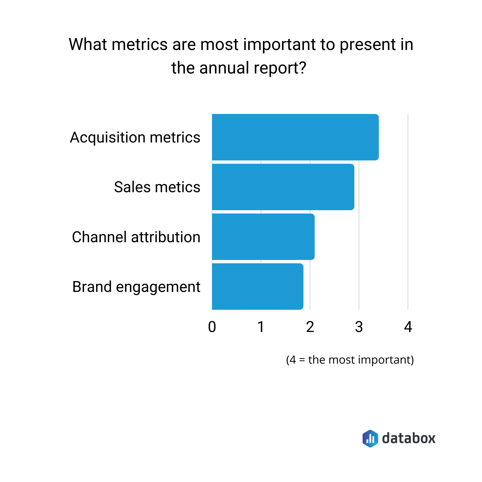 top 4 metrics to include in an annual marketing report