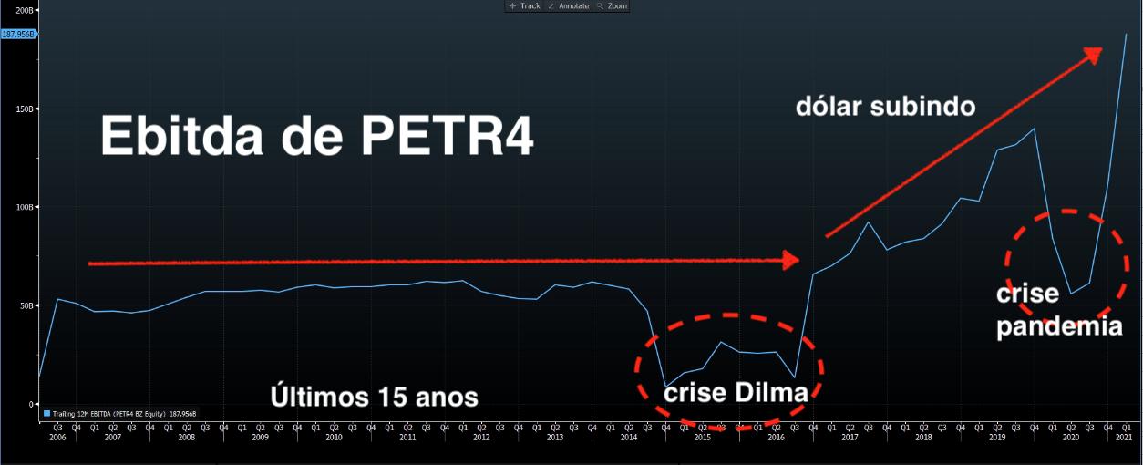 Ebitda de Petrobras.