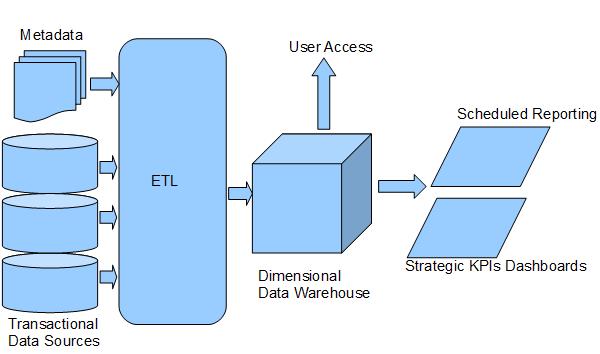 Data Modeling Best Practices 1