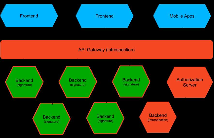 OAuth2 Tips: Token Validation - DZone Security