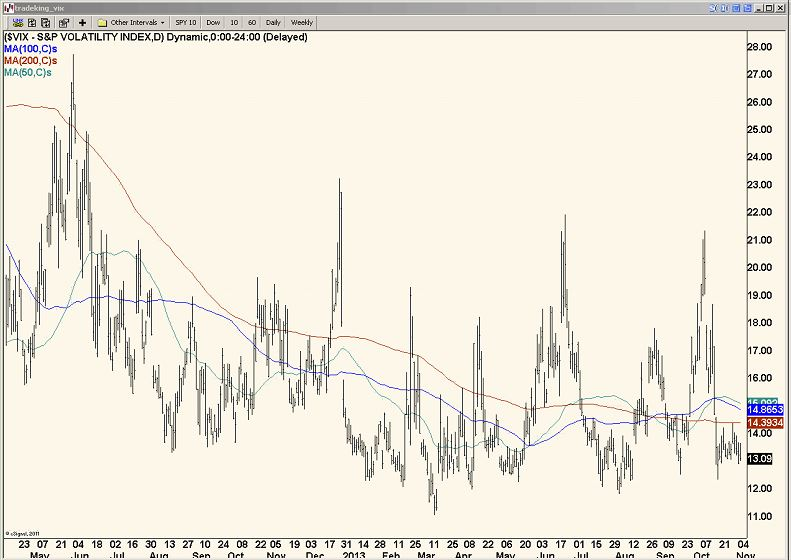 Trade vix options scottrade