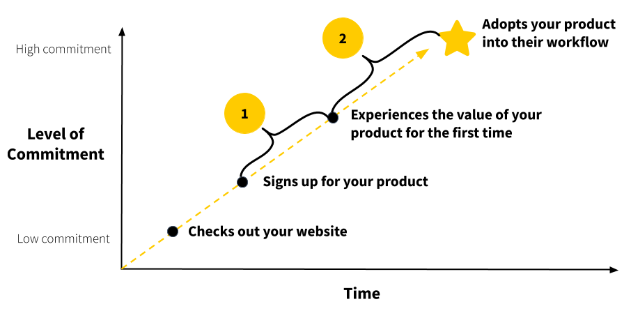 How to help users achieve their desired outcome with the BJ Fogg Behavior Model