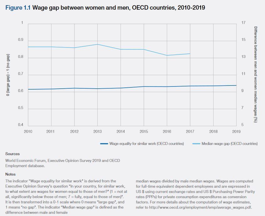 """Evolução do """"gap"""" salarial entre 2010 e 2019 nos países da OCDE"""