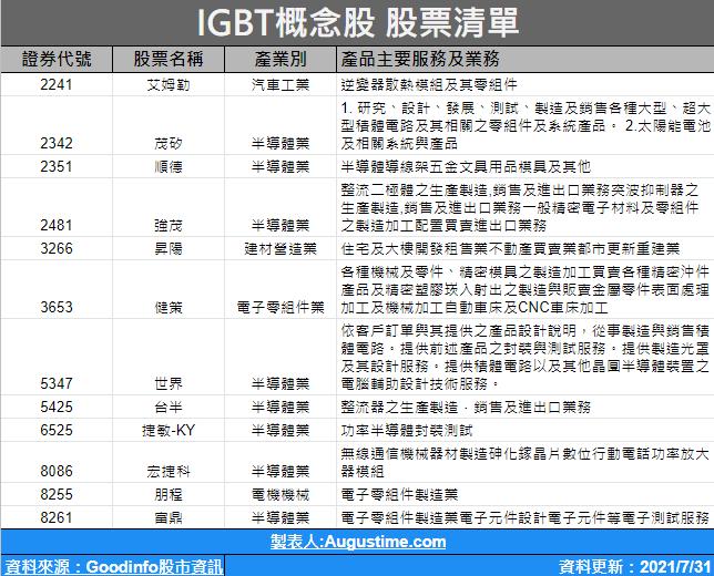 IGBT,IGBT概念股,IGBT概念股2020,IGBT概念股2021,IGBT概念股龍頭,IGBT概念股台達電,IGBT概念股股價,IGBT概念股台股,台灣IGBT概念股,IGBT概念股推薦,IGBT概念股 股票,IGBT概念股清單,IGBT概念股是什麼,電動車概念股,MOSFET概念股