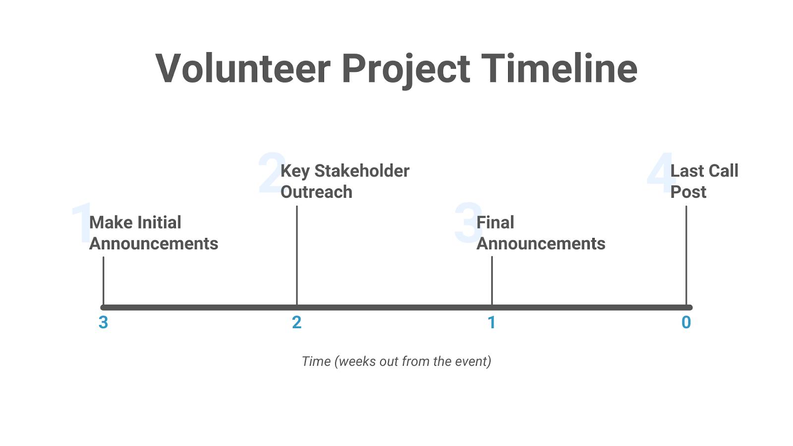 Volunteer Project Timeline