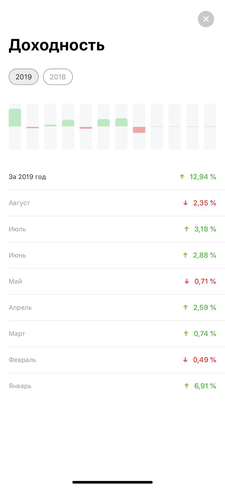Социальная сеть для инвесторов Тинькофф Инвестиций Пульс