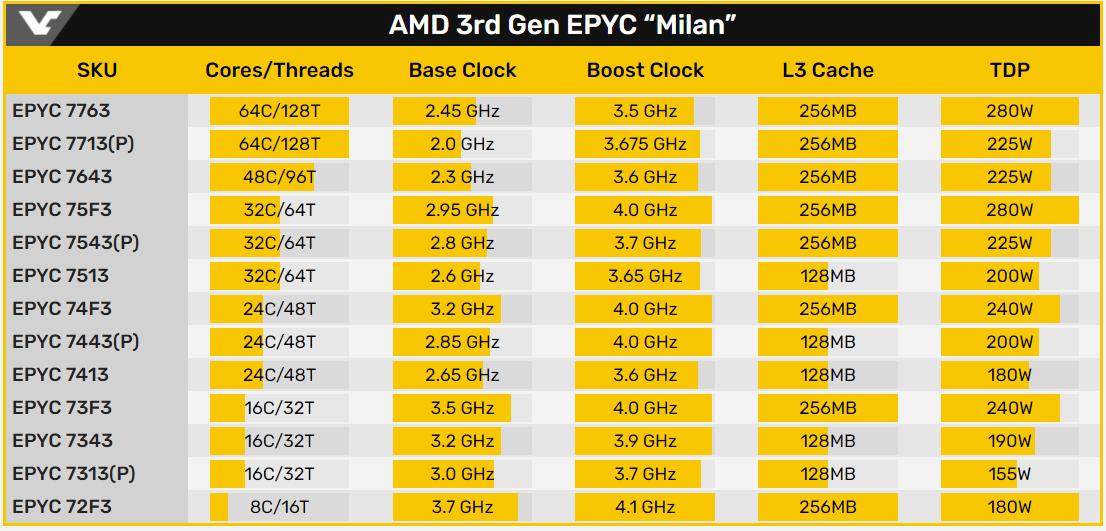 AMD EPYC specs