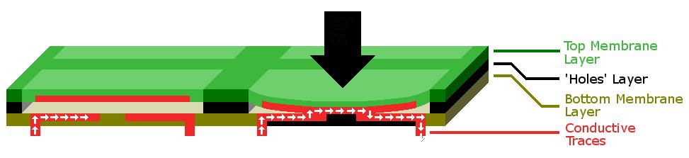 Esquema teclados membrana