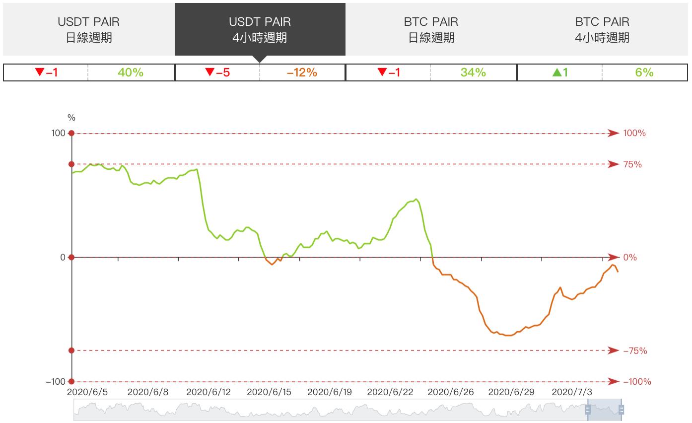 比特幣跌破 9,000 後今日短線又拉升,區間仍未突破