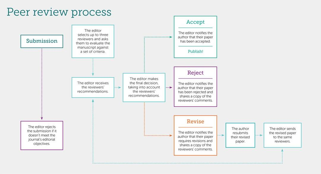 C:\Users\anils\Box\Website Research Journal\Review Process Peer review process infographic_1.jpg