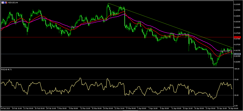 New Zealand dollar drops
