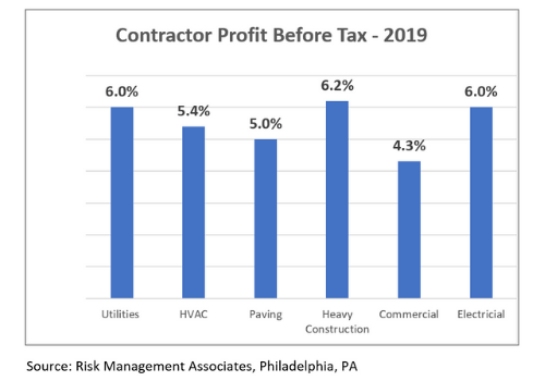 Contractor profit before tax