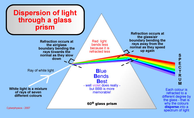 refraction of light in perspex prisms essay