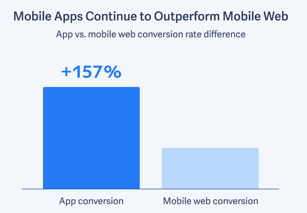 mobile apps  web conversion rate difference