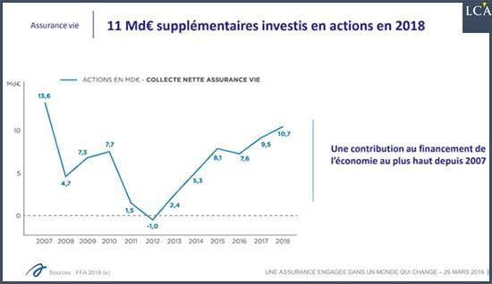 graphique 11 milliards supplémentaires investis en actions en 2018