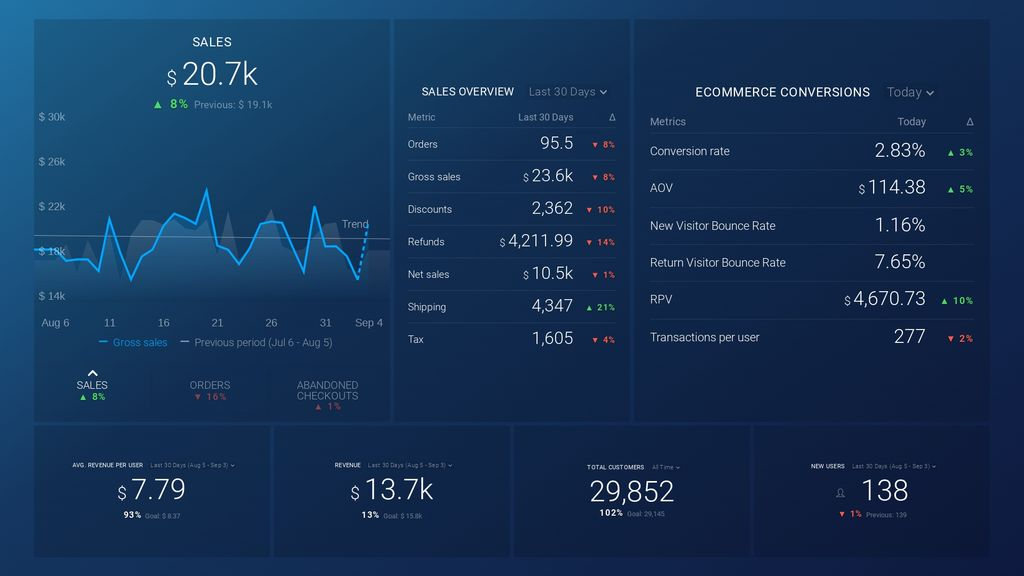 conversion and loyalty analytics dashboard