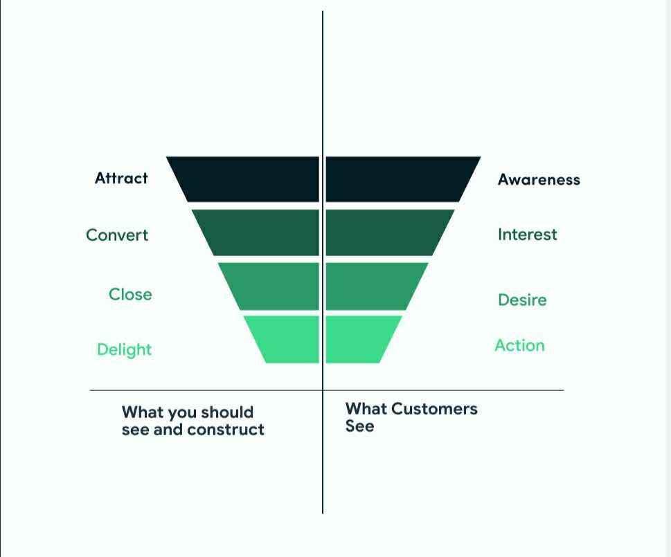 the typical saas sales funnel