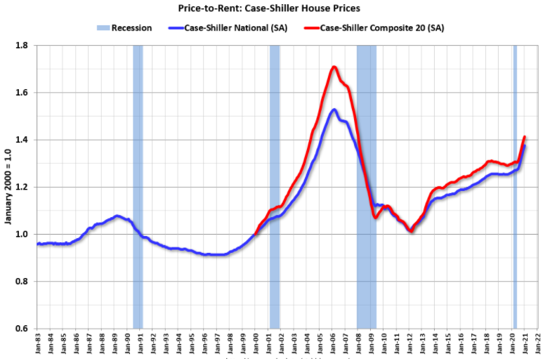 Price-to-rent-housing-prices
