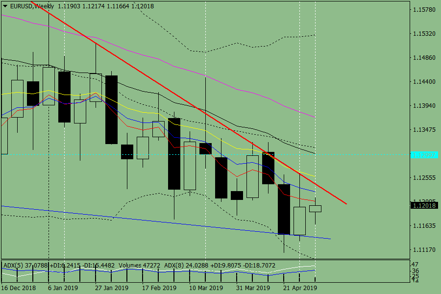 Weekly review of the pair EUR/USD from May 6 to 11, 2019
