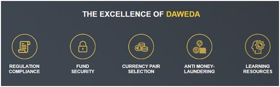 Брокер Daweda – детальный обзор компании и анализ отзывов клиентов