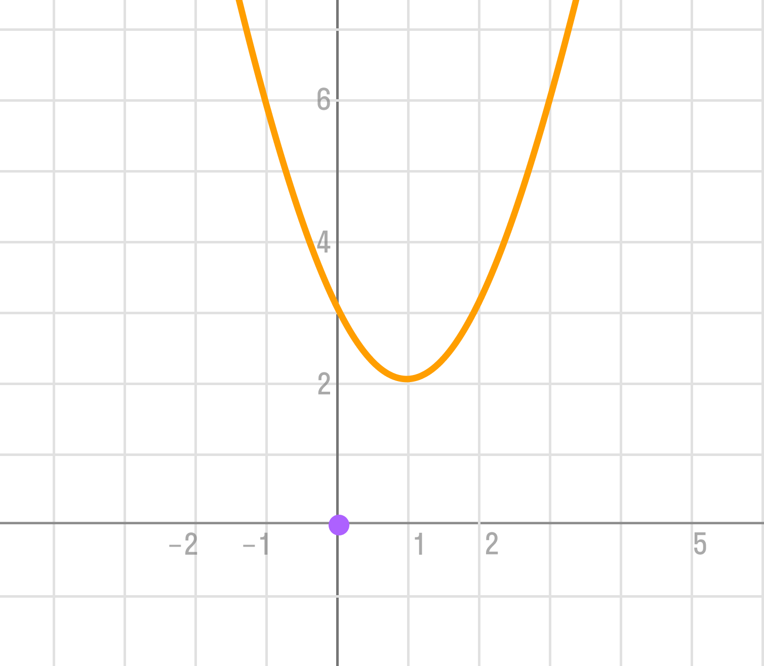 график при условии D < 0
