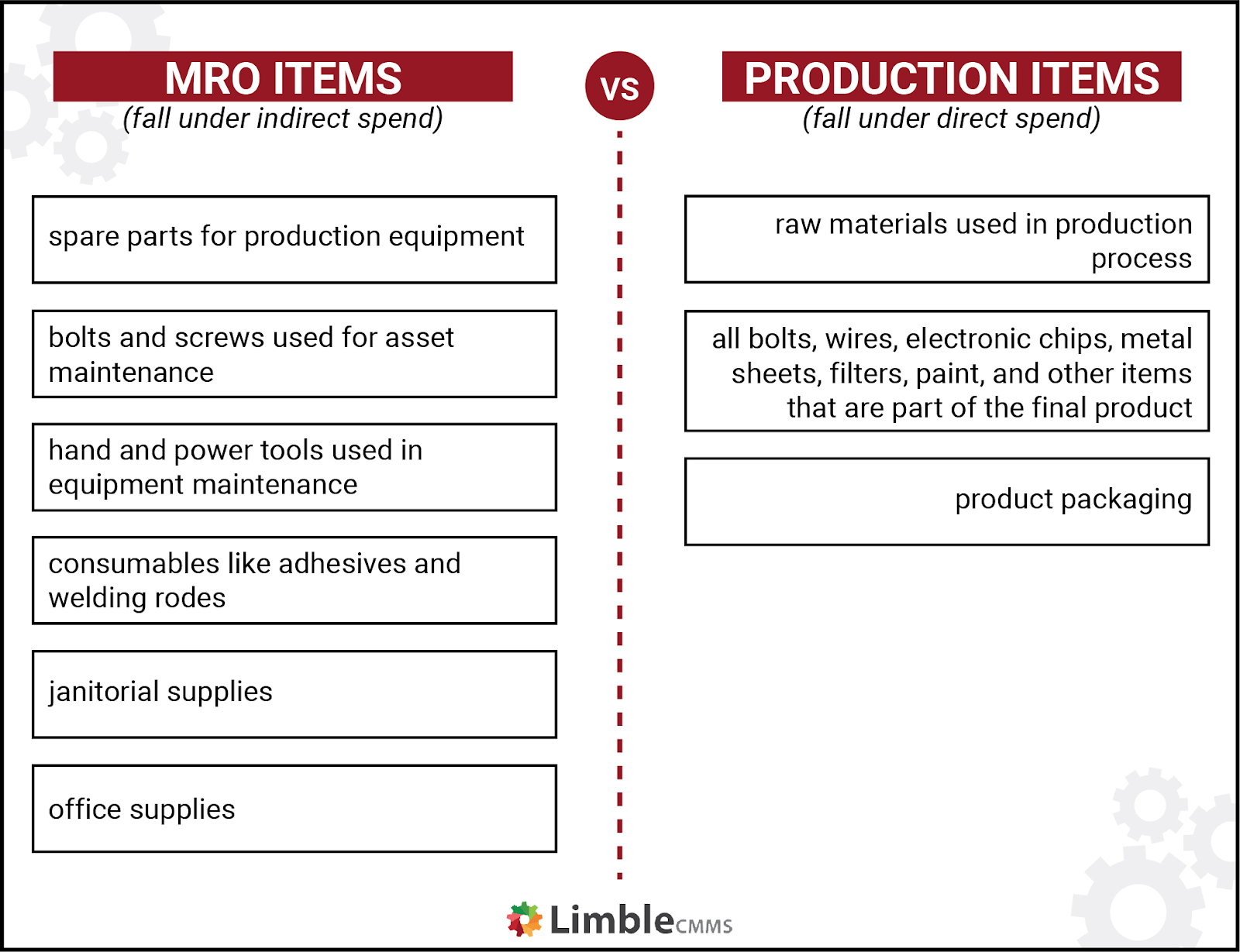 MRO items vs production items