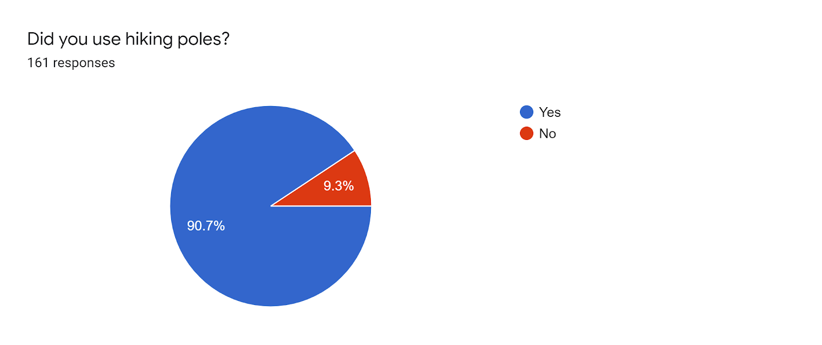 Forms response chart. Question title: Did you use hiking poles?. Number of responses: 161 responses.
