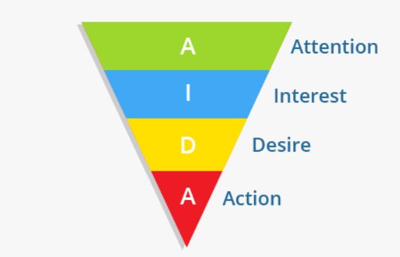 digital marketing agency sales funnel