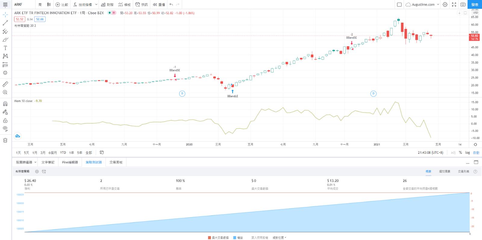 ARKF股價走勢圖與K線圖
