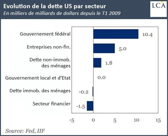 Graphique dette aux USA par secteur