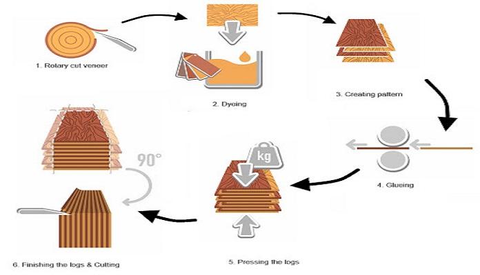Processing process Veneer - What is Veneer?  Advantages and applications of wood Veneer - vat-lieu-grinding-content