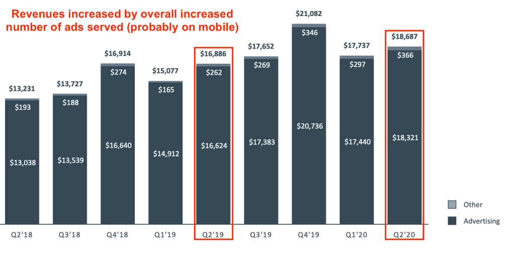 facebook-revenues-q2-2020