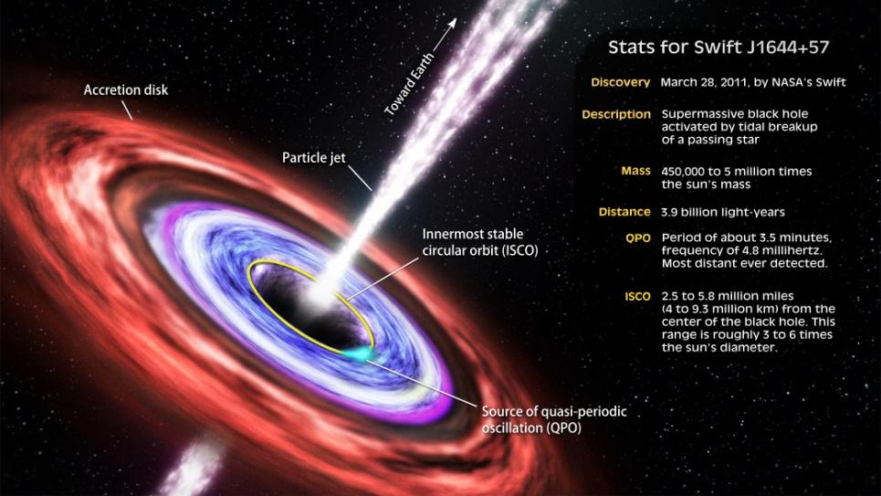 stars create black holes