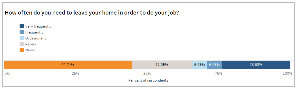 """Respondents answers to the question """"How often do you need to leave your home in order to do your job?"""" 44.74% said never, 21.05% said rarely, 5.26% said occasionally, 5.26% said frequently and 23.68% said very frequently"""
