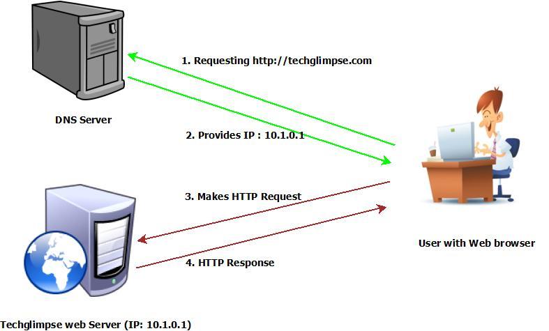 DNS được biết tới là hệ thống phân giải Internet