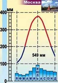 Копия (2) Климатодиаграмма