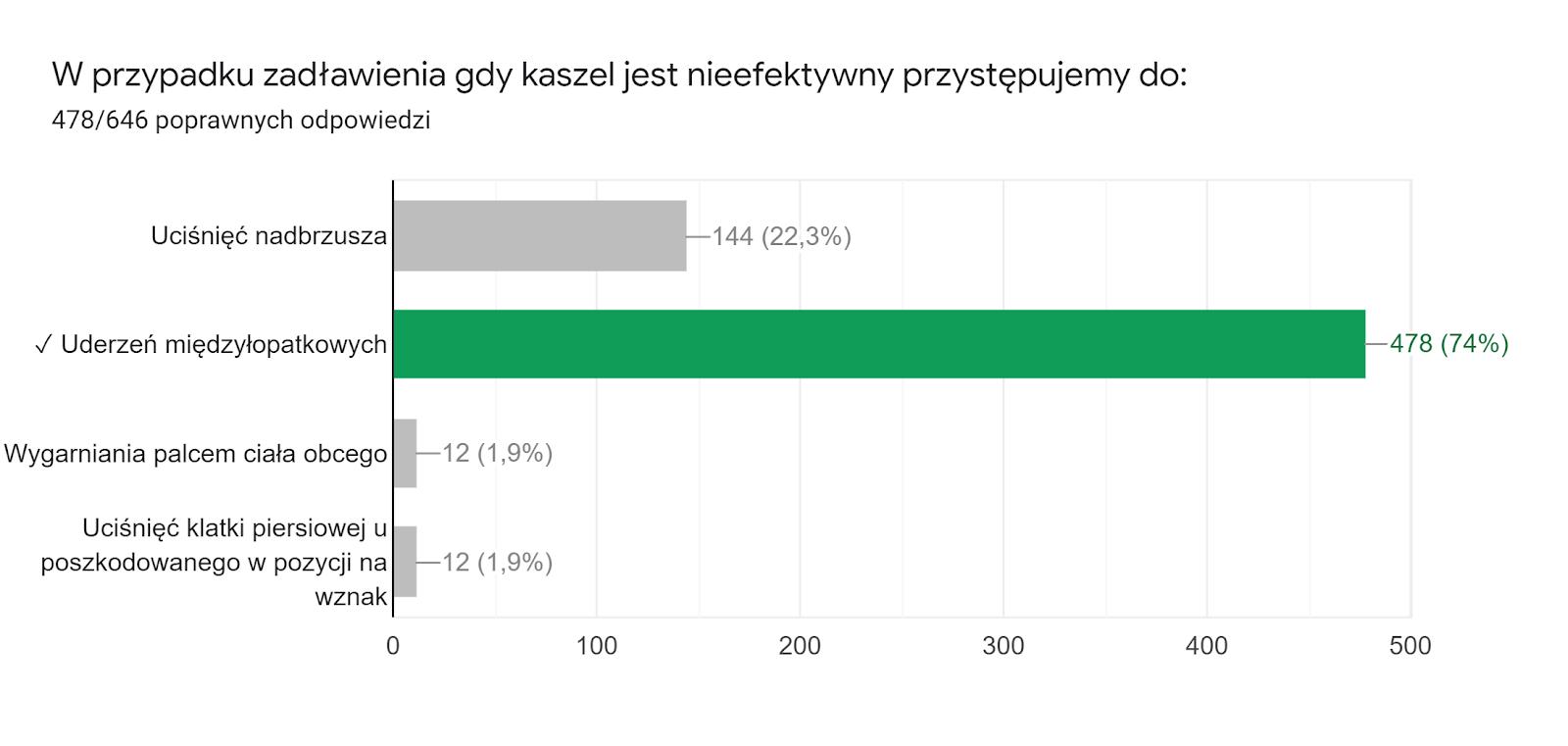 Wykres odpowiedzi z Formularzy. Tytuł pytania: W przypadku zadławienia gdy kaszel jest nieefektywny przystępujemy do:. Liczba odpowiedzi: 478/646 poprawnych odpowiedzi.