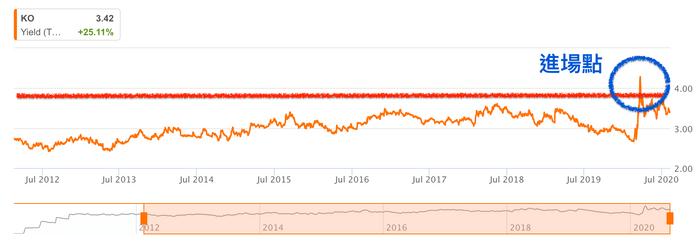 高股息殖利率股真的好嗎:可以選擇一個好的殖利率當作進場點。