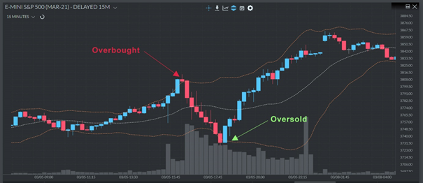overbought and oversold - Bollinger Bands